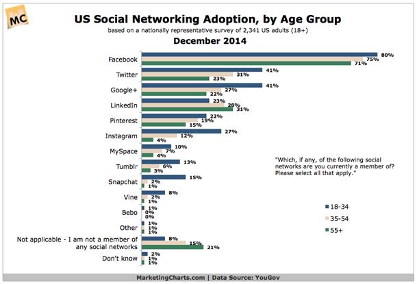 Graph social media